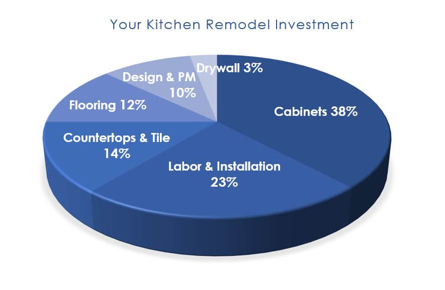 Kitchen Remodeling Cost Orange County