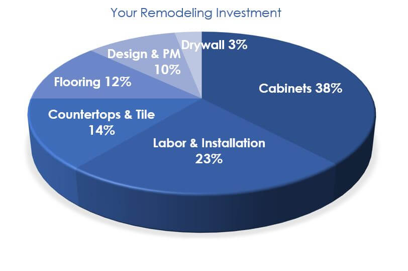 Home remodeling Investment