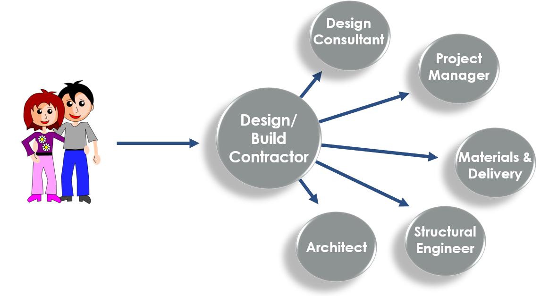 Design build remodeling